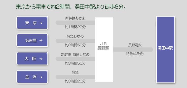 東京から電車で約2時間、湯田中駅より徒歩6分。